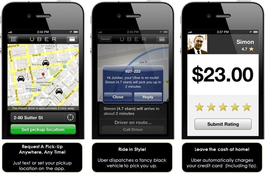 Uber-credit